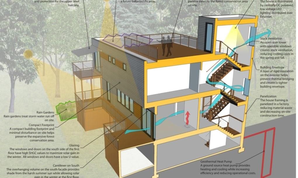 24.07.2018 Энергоэффективный лесной дом