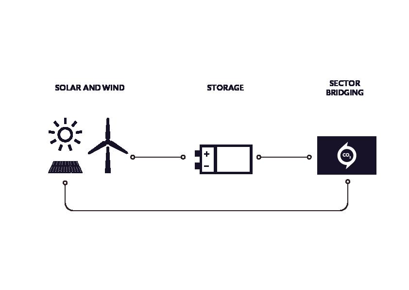 14.06.2018 В Канаде научились производить машинное топливо из углекислого газа