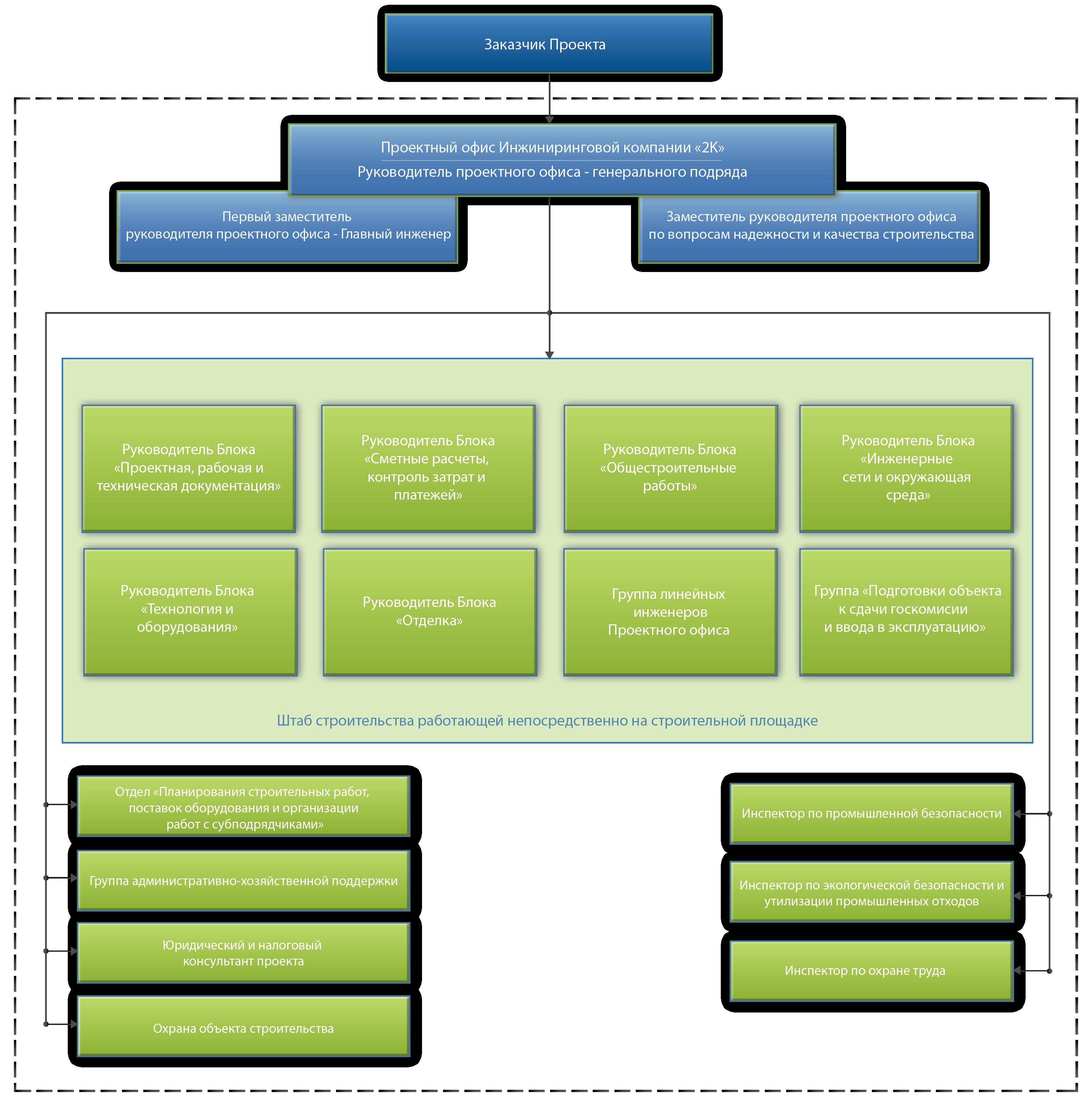 Структура управления строительной компанией схема